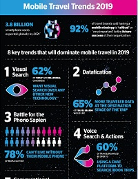 THE 8 TRENDS IMPACTING MOBILE TRAVEL IN 2019