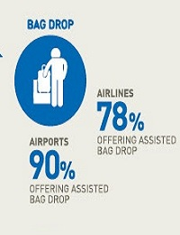 AIRPORT EXPERIENCE AND DIGITAL TRAVEL BY 2018